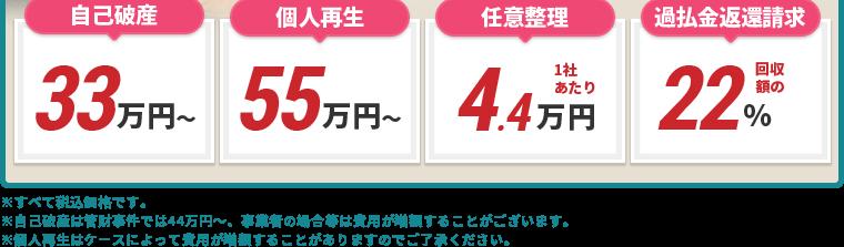 自己破産30万円/個人再生30万円/任意整理 1社あたり3万円/過払金返還請求 回収額の18%
